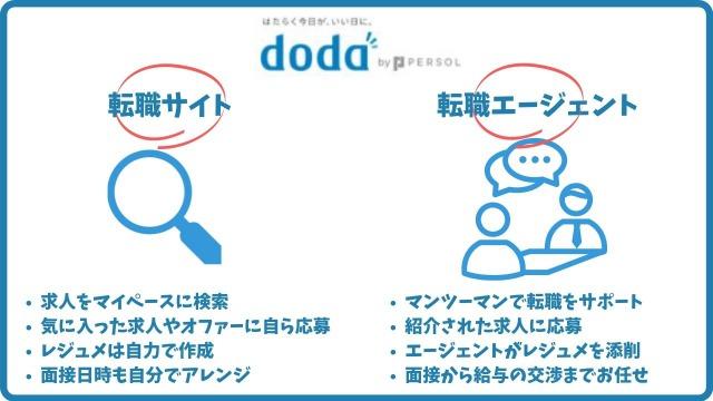 dodaの2つの機能|転職サイトと転職エージェント